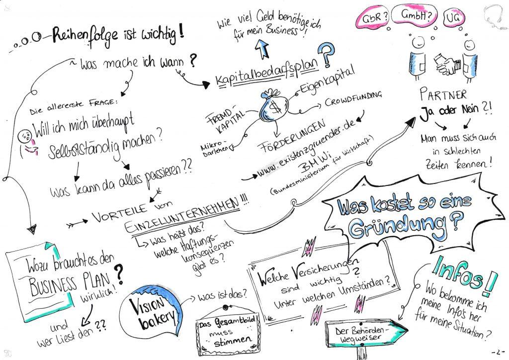 """Visualisierung des Podcast-Interviews """"Mutig und Klug fragt.. Jakob Linnemann"""""""