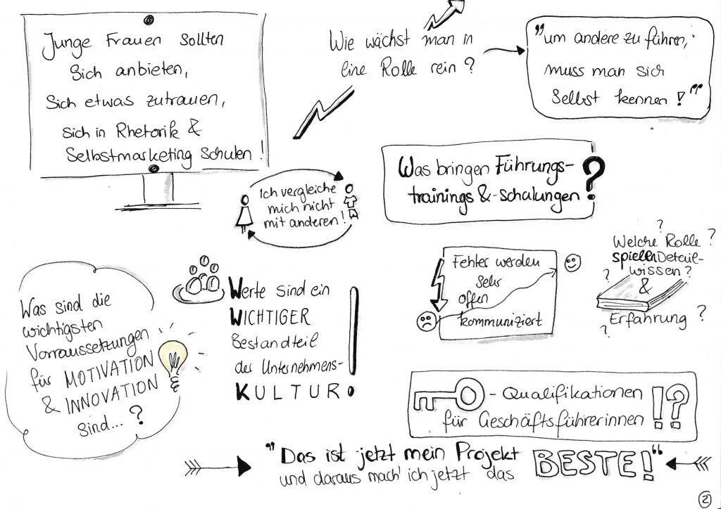 """Visualisierung des Podcast-Interviews """"Mutig und Klug fragt.. Ute Kühn"""""""