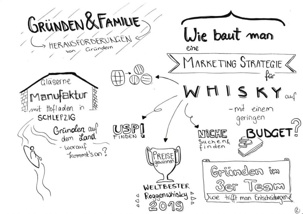 mutig-und-klug-fragt-Bastian_Heuser-Spreewood_Distillers